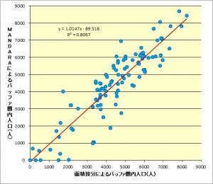 散布図と近似直線