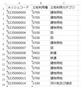 土地利用細分メッシュデータ