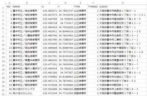保育施設の表。