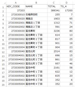 小地域単位の統計データ。