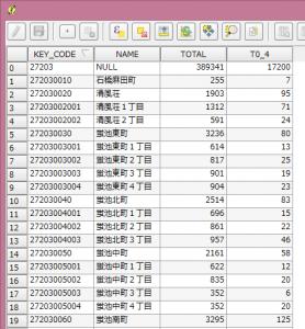 統計データの属性テーブル