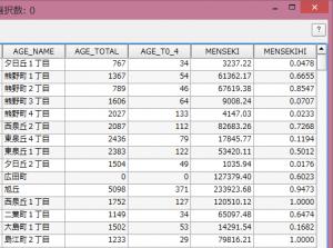 属性テーブルに追加された面積比データ。