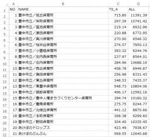 面積按分人口を集計した表。