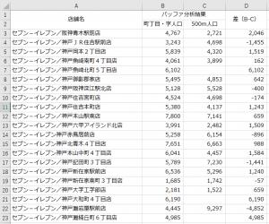 2つのバッファ分析結果の比較表