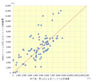 2つのバッファ分析結果をプロットした散布図